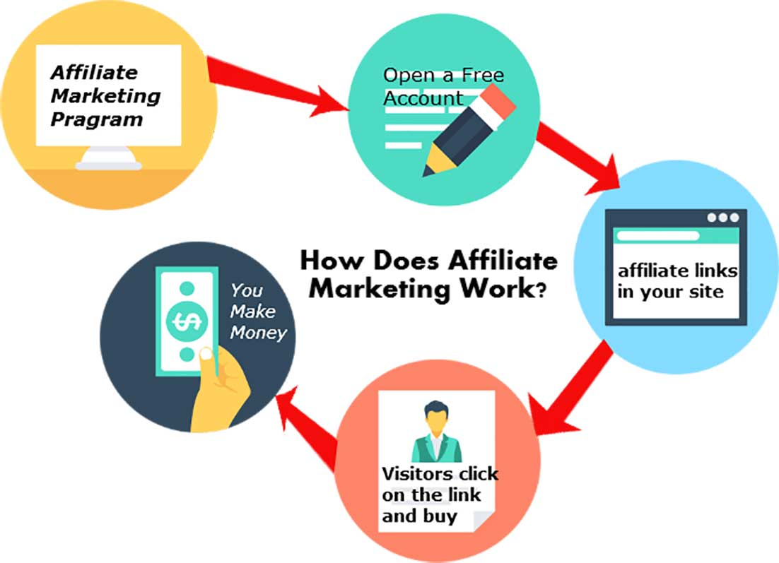 How-Affiliate-Marketing-Works-1